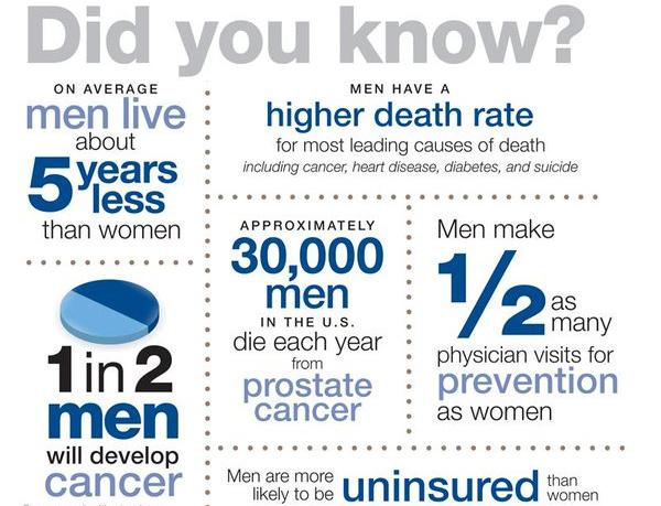 CDPH Mens Health Month